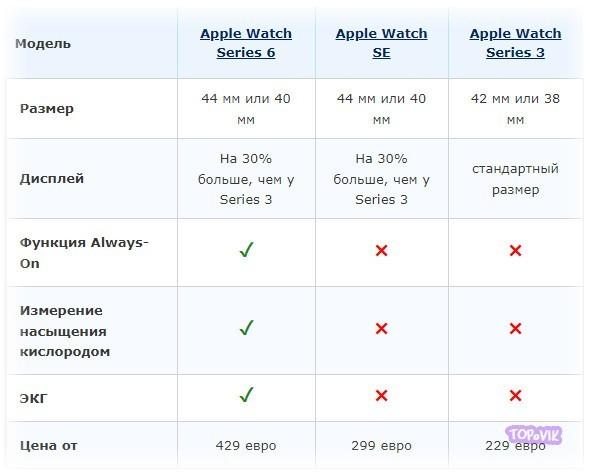 Apple Watch SE обзор 2020-2021 года