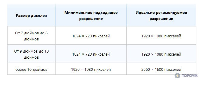Разрешение дисплея и размер планшета