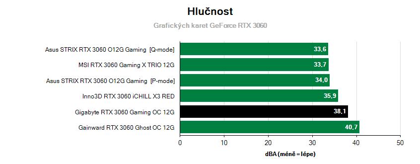 GeForce RTX 3060 Gaming OC 12G