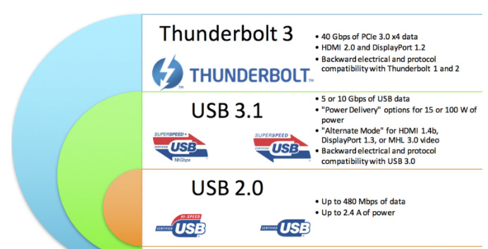 Thunderbolt 3 и USB-C