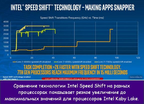 7-е поколение процессоров Intel