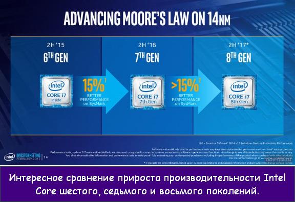 процессоры Intel Core 8-го поколения