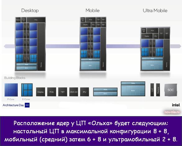 процессоры Intel Core 12-го поколения